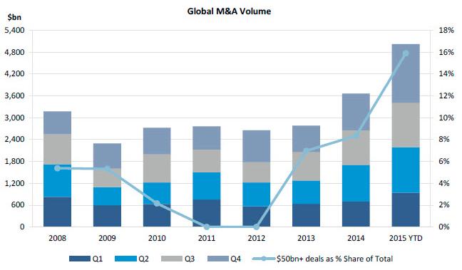 Global M&A Volume - Goed moment voor bedrijfsoverdracht 2016